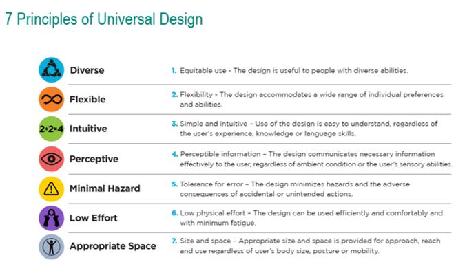 List of 7 principals of universal design